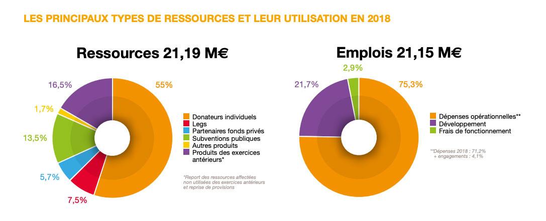 Emplois et Ressources 2018
