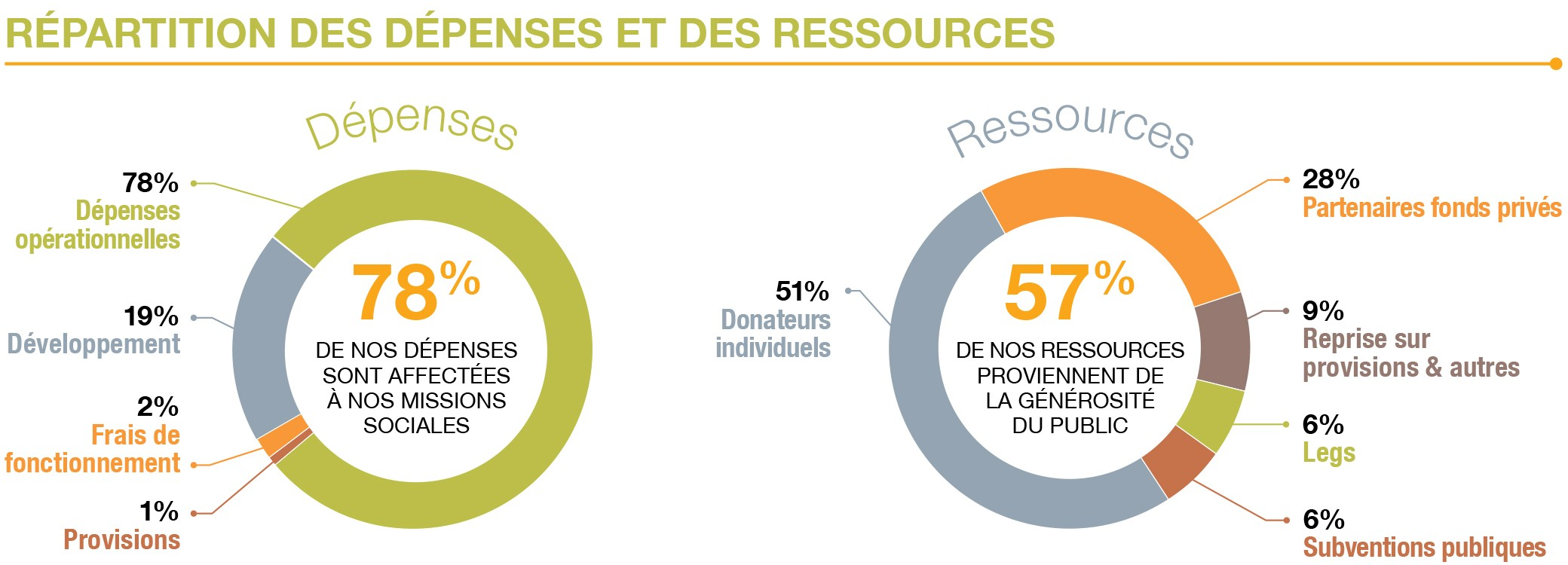 Répartition des dépenses et des ressources 2015