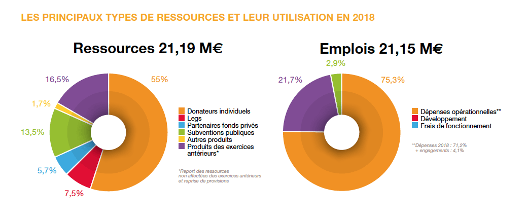 Ressources 2018